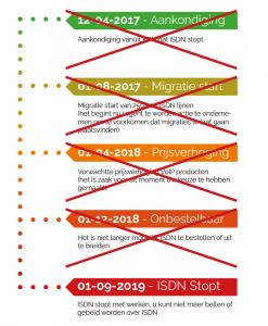 De tijd dringt, ISDN verdwijnt! Vodavi adviseert en ondersteunt u in het zoeken naar de juiste oplossing.